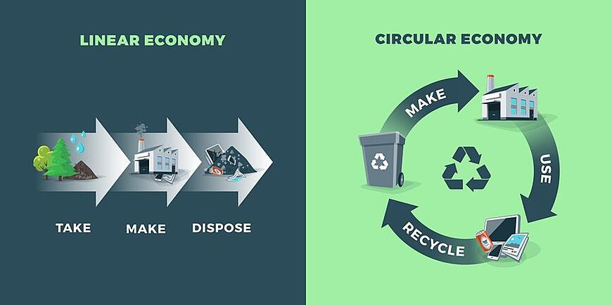 Linear economy circular economy 900x499