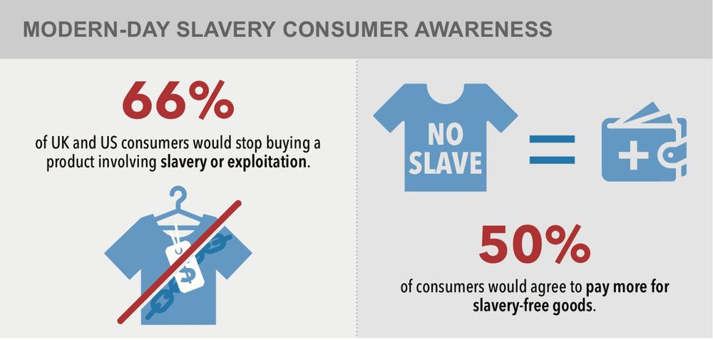 AIs report: Will Consumer Awareness put an end to Modern Slavery?